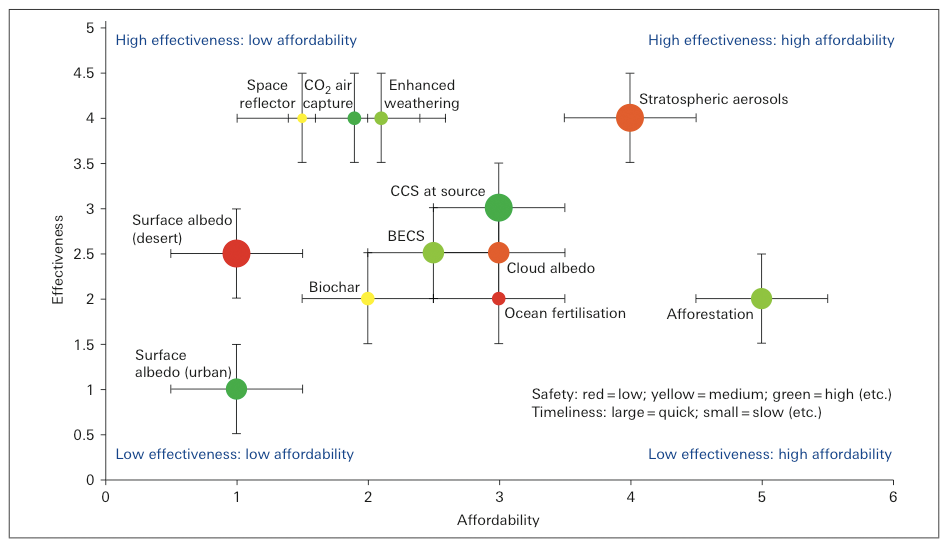 Preliminary overall evaluation of geoengineering techniques, from the Royal Society report Geoengineering the Climate, Sept 1 2009