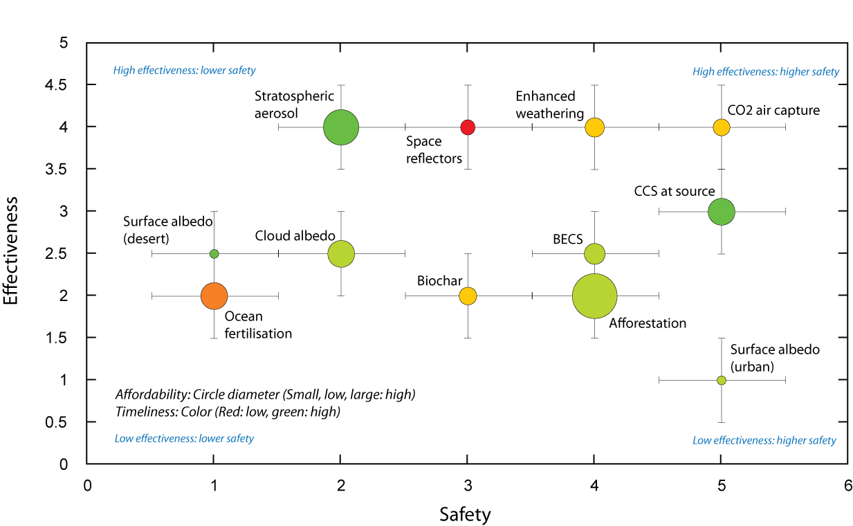 "Displaying estimated effectiveness versus ""safety"" for twelve geoengineering approaches.  Based on data in the Royal Society Geoengineering the climate report"