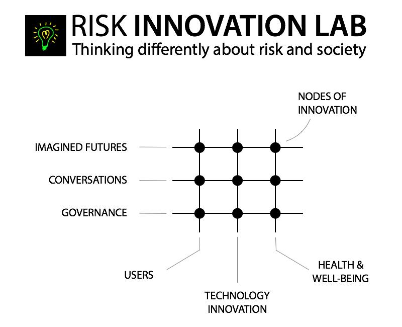 Risk Innovation Lab matrix